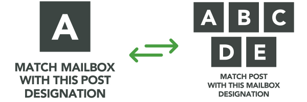 match mailbox with post